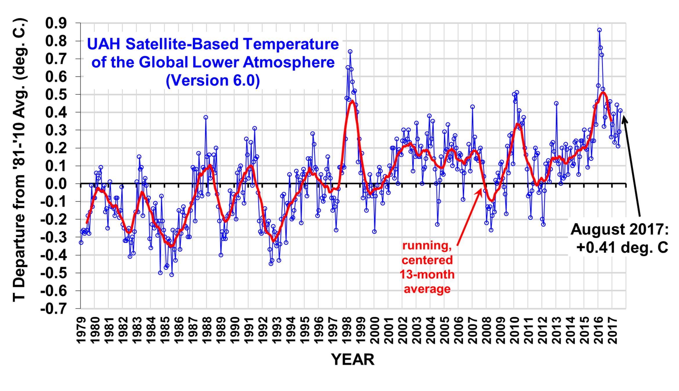 Temperature globali da satellite UAH Agosto 2017